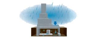 お墓の中に水がたまる